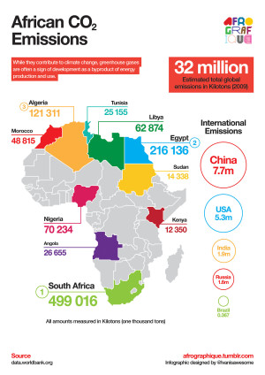 African CO2 emissions